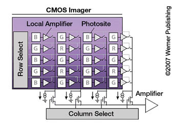 All About Image Sensors
